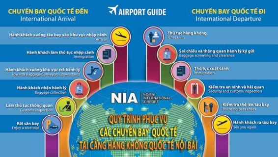 Sơ đồ làm thủ tục sân bay Nội Bài